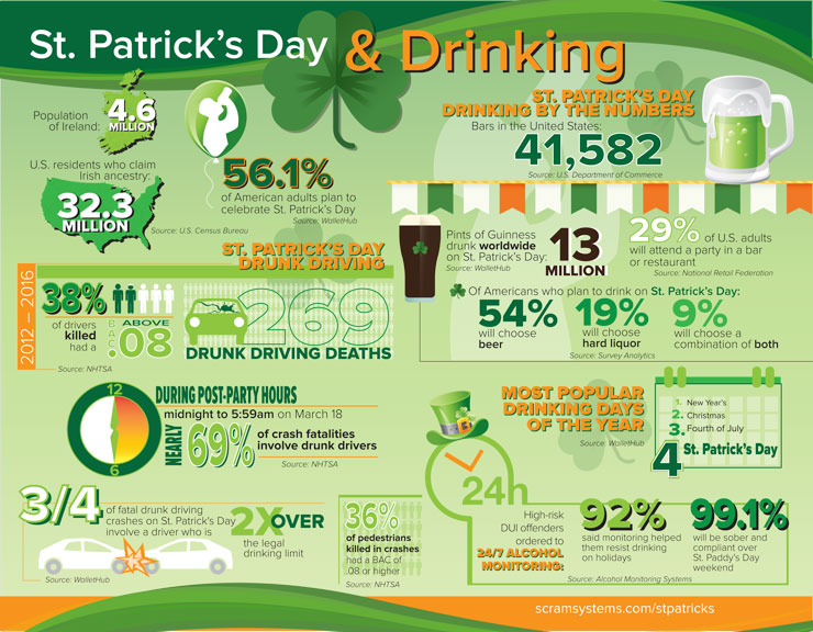 st-patricks-day-drinking-infographic-2018